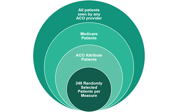 ACO Quality Reporting Requirements in 2022 and Beyond
