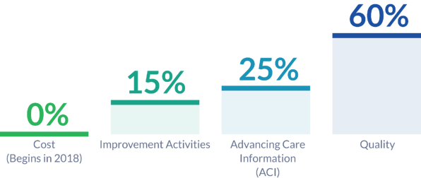 MIPS CPS Categories: 50% Quality, 25% Advancing Care Information (ACI), 15% Clinical Practice Improvement (CPIA), 10% Resource Use