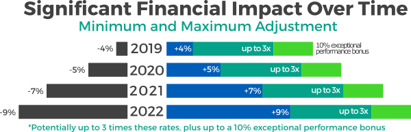 MIPS Financial Impact Over Time