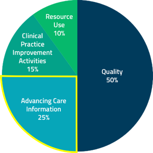 ACI is 25% of your MIPS composite score