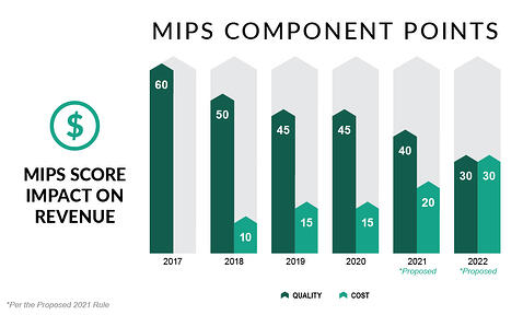 MIPS Component Points - 2021 Proposed Rule