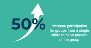 MIPS Improvement Activities increased to 50 percent