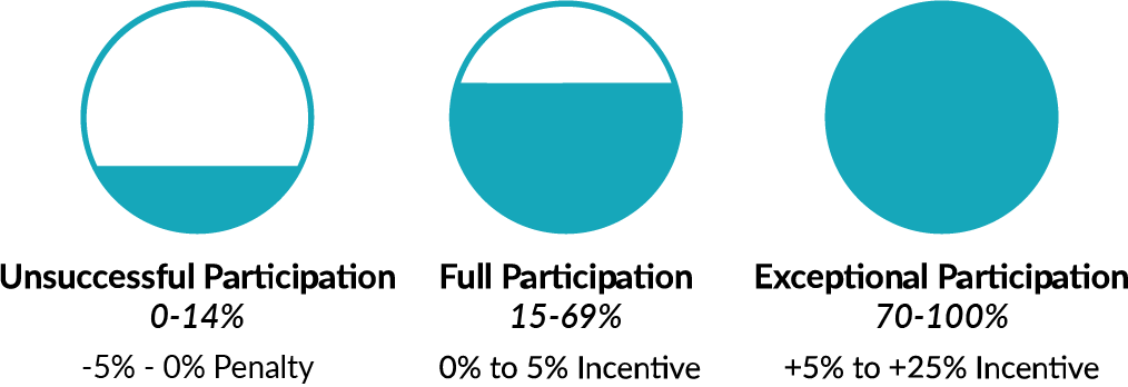 MIPS-Scores-Payment-Adjustments