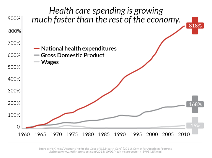 health-care-spending-economy.png