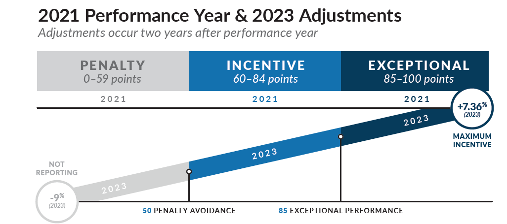 Chart of MIPS score, performance year, and future adjustments