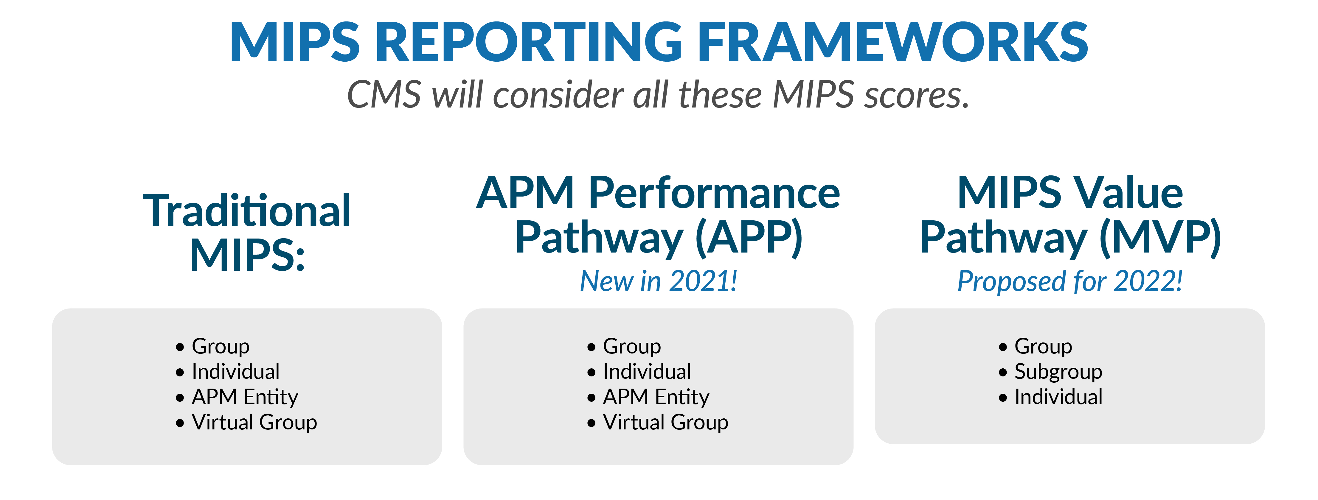 MIPS Reporting framework chart (Traditional MIPS, APM, MIPS Value MVP)