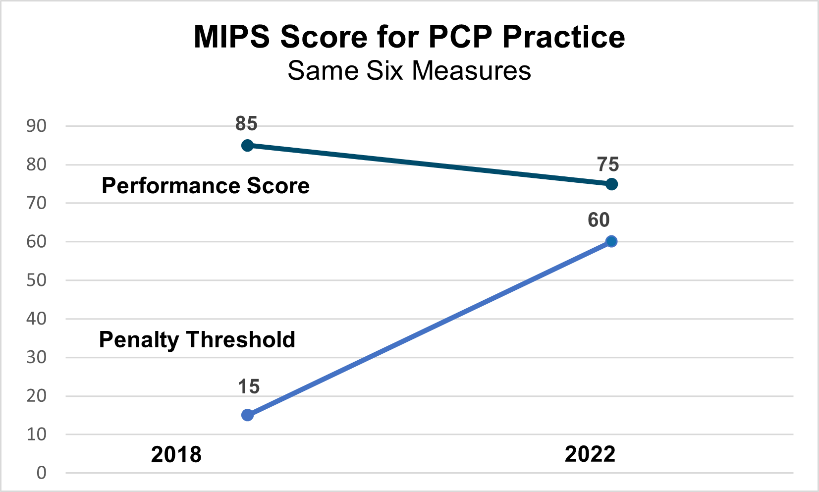 MIPS Score for PCP Practice-1
