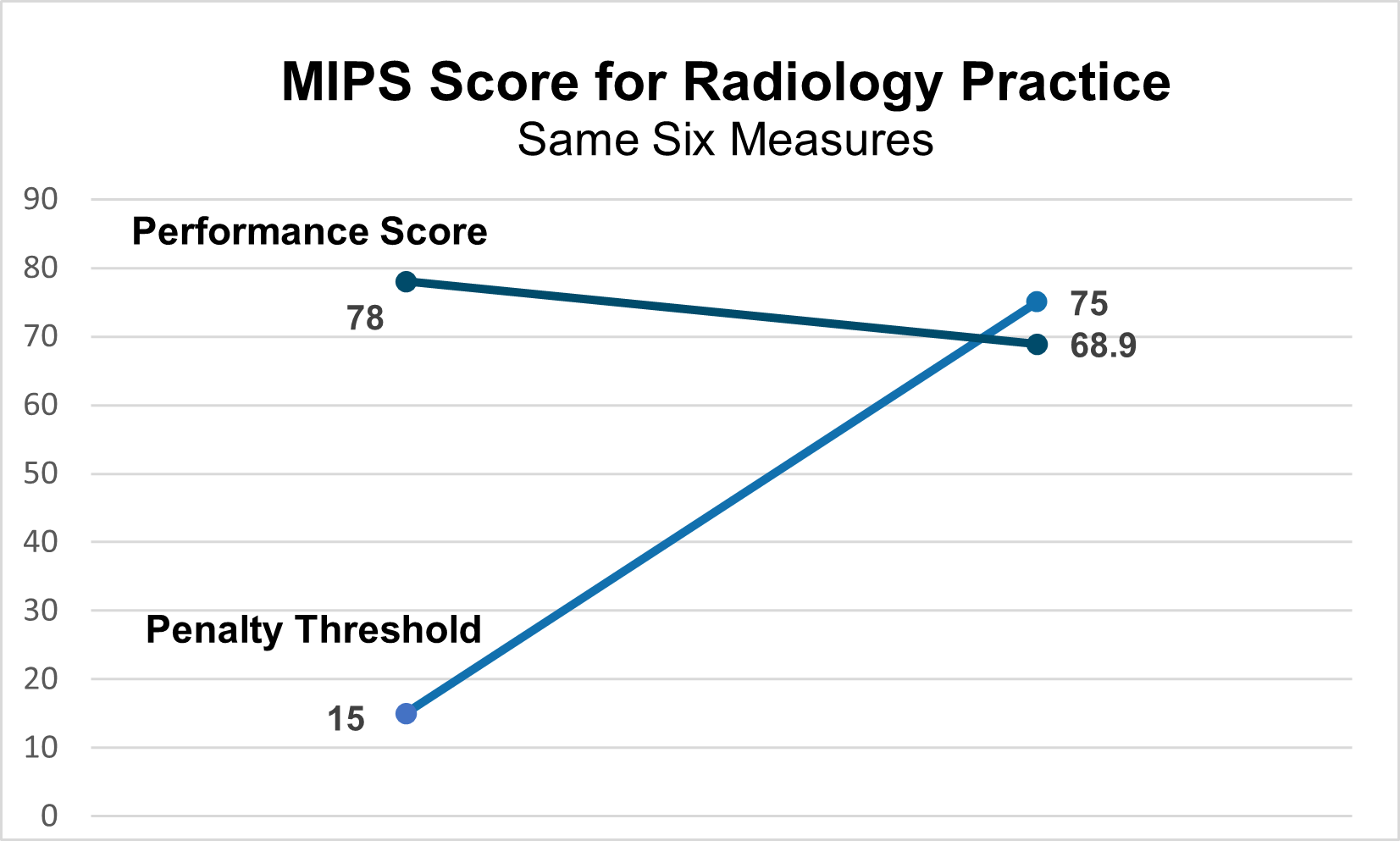 MIPS Score for Radiology Practice
