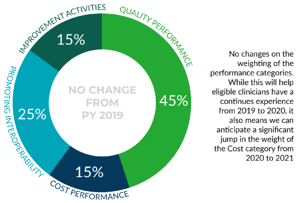 MIPS cost category measures tracking