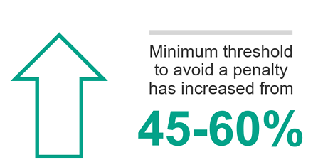 An increase in minimum threshold to avoid paying a penalty - MIPS