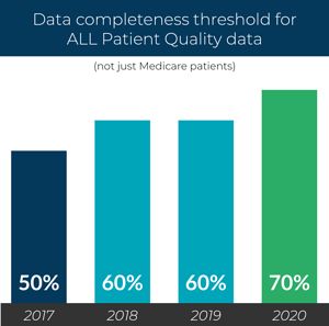 Quality MIPS data completeness threshold