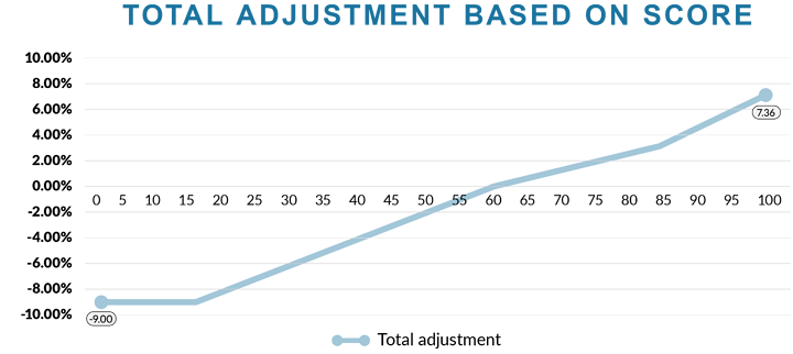 MIPS 2021 Payment Adjustments Based on Score