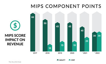 Chart of the Merit-based Incentive Payment System (MIPS) score and its impact on revenue