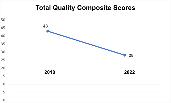 Total MIPS Quality Composite Score